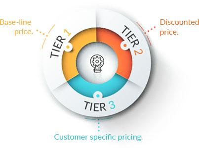 Circle graph showing price plan management in tiers.